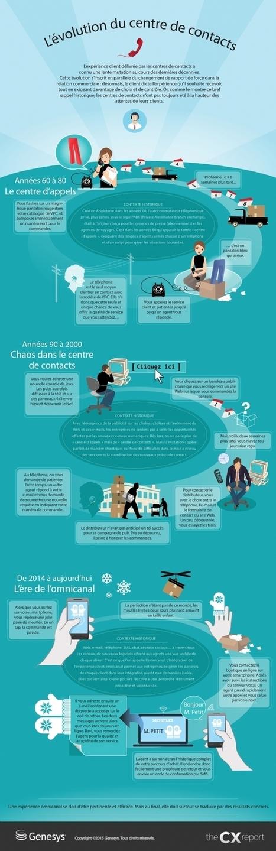 Infographie | 1960 - 2014, les centres de contacts ont bien changé | L'actualité des centres d'appels by Barbara Montero | Scoop.it