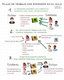Cómo trabajar con Evernote en el aula | Educación 2.0 | Scoop.it
