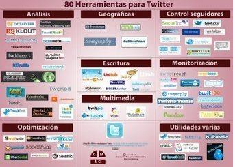 80 Herramientas para Twitter #Infografía | Personas 2.0: #SocialMedia #Strategist | Scoop.it
