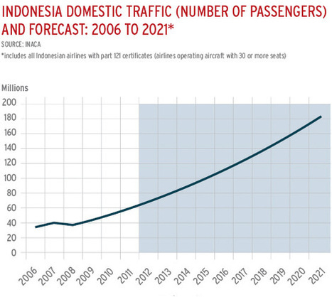 Indonesia travel taking off, it is open skies for Garuda Indonesia (PSEOY:OTC US) | Asean Investment | Scoop.it