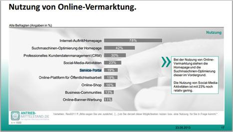 KMU setzen auf die Homepage - nur 23% auf Social Media | social media | Scoop.it