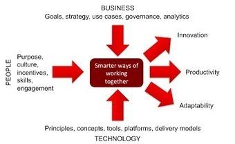 A simple framework for Enterprise Collaboration | KnowledgeManagement | Scoop.it