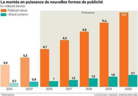Pourquoi le « brand content » explose dans les médias | Be Marketing 3.0 | Scoop.it