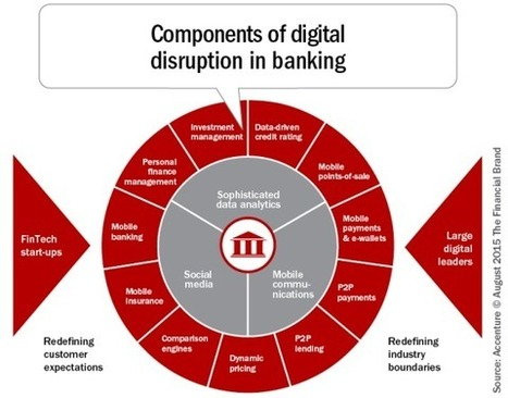 How Banking Can Survive Digital Disruption | Disrupted Future | Scoop.it