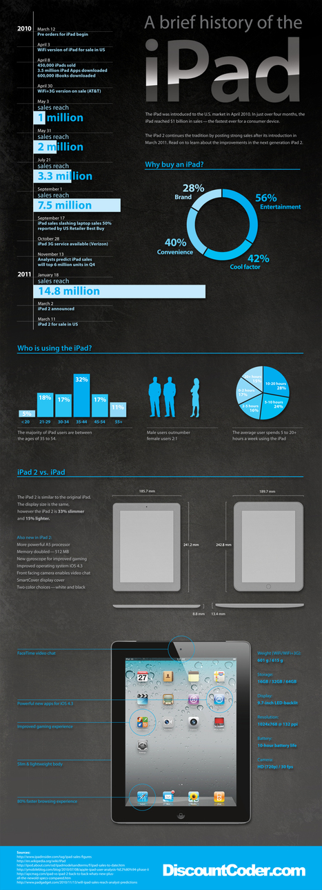 A brief history of the iPad | Infographics | Scoop.it
