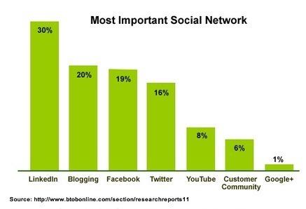 Using LinkedIn for B2B Marketing | Linkedin | Scoop.it