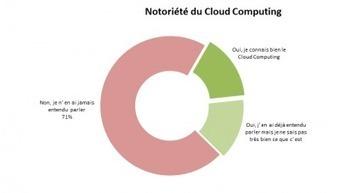 Premier Baromètre du Cloud Computing en 2014 | Cloud computing, SaaS pour PME et TPE | Scoop.it