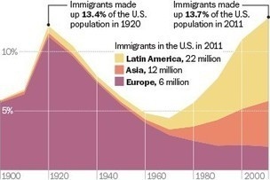 Evolution of Immigration to the US | Social Studies Education | Scoop.it