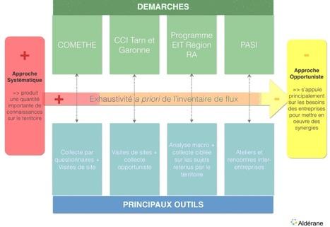 L'écologie industrielle territoriale : Interview de Leïa Abitbol   Eco-efficiency and new business models   Scoop.it