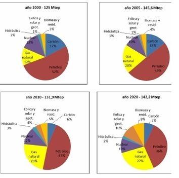 Aprobados la Planificación Energética Indicativa y el Plan de Energías renovables a 2020 [Consejo de Ministros] - La Moncloa. | Consumer Rights | Scoop.it
