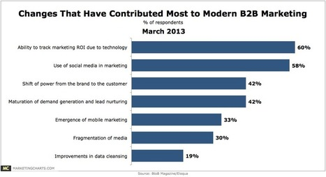 Chart/table from: Modern B2B Marketing Said Most Influenced by Tech-Tracked ROI, Social Media   social selling   Scoop.it