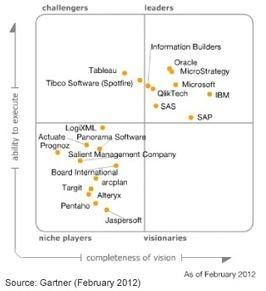 Read Gartner's 2012 Magic Quadrant for Business Intelligence Platforms Report | Social Intelligence | Scoop.it