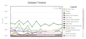 WordPress › P3 (Plugin Performance Profiler) « WordPress Plugins | WordPress from WPburo | Scoop.it