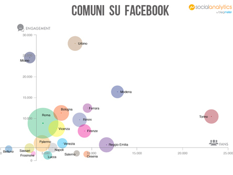 I followers di Torino, le mentions di Milano, l'exploit di Urbino: la classifica social dei Comuni | Social media culture | Scoop.it