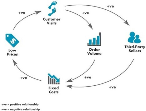 Systems Thinking for Online Sellers - Lean Commerce | Lerende Organisatie | Scoop.it
