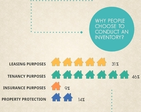 Why Property Inventory Is Essential [infographic] | Property Inspections | Scoop.it