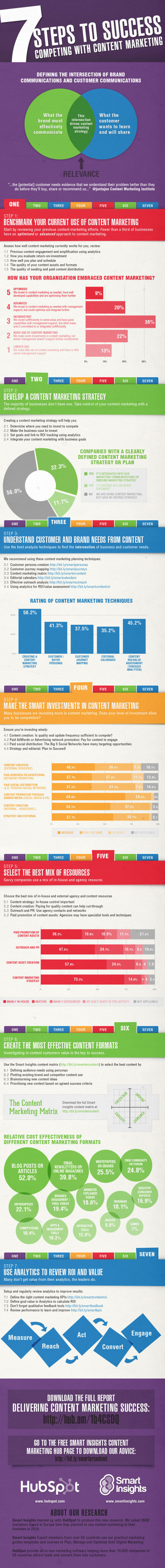 Infographic: 7 Steps to Content Marketing Success - Marketing Technology Blog | Digital Media Community | Scoop.it