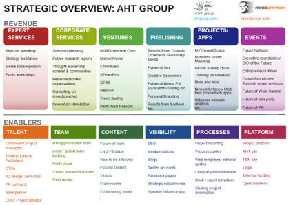 Strategic overview of AHT Group: sharing our ventures, projects, and enablers - Trends in the Living Networks @rossdawson via @pgsimoes | A New Society, a new education! | Scoop.it