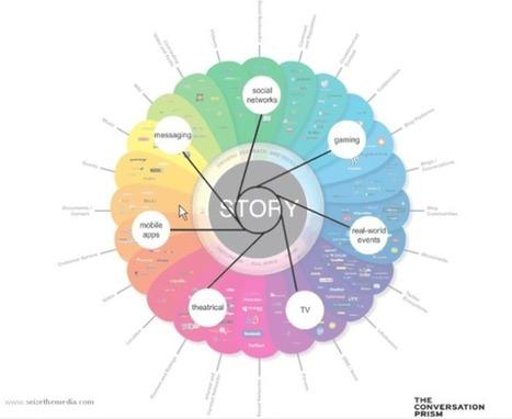 transmedia   Creatively Educated   CONVERSACIONES Y NARRATIVAS TRANSMEDIA   Scoop.it