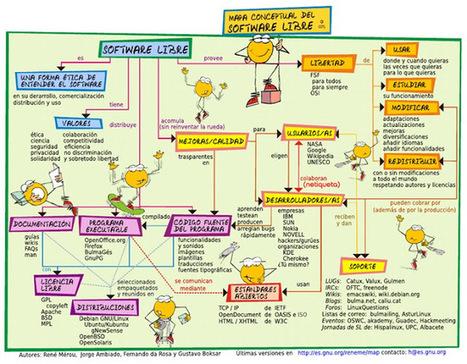 Acerca del Software Libre | Blog de Grupo U | Software Libre | Scoop.it