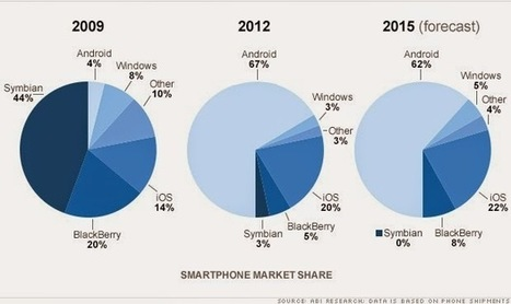 2009 to 2015 :change in the mobile industry competitive ecosystem ~ Online Marketing Trends | Digital Marketing Kenya | Scoop.it