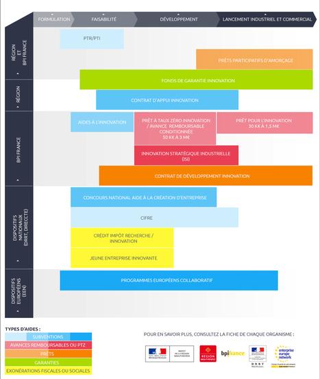 Innover en Midi Pyrénées: Le tableau des aides | Financement de l'innovation | Scoop.it