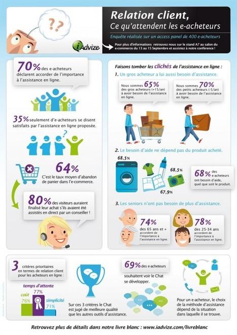 E-commerce : ce que pensent les e-acheteurs Français | E-Commerce | Time to Learn | Scoop.it
