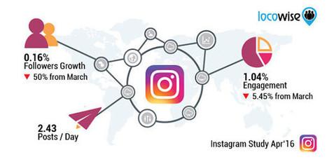 Instagram : la baisse de l'engagement se confirme (-63% en un an) - Blog du Modérateur | Digital et Expérience client omnicanal | Scoop.it