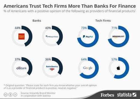 Old brands weren't built for trust | change and innovation | Scoop.it