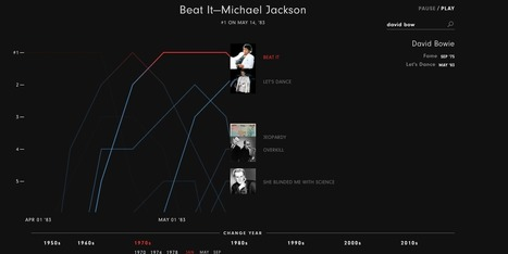 The Year that Music Died | Data visualization | Scoop.it