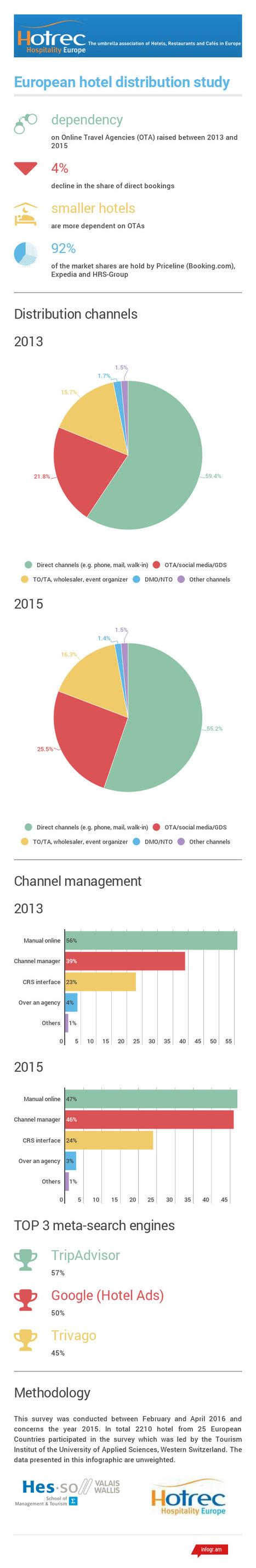 Hotrec-Studie: Buchungsportale werden noch mächtiger | eTourism Trends and News | Scoop.it
