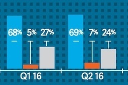 2Q16 Email Deliverability Benchmarks | TIC & Marketing | Scoop.it