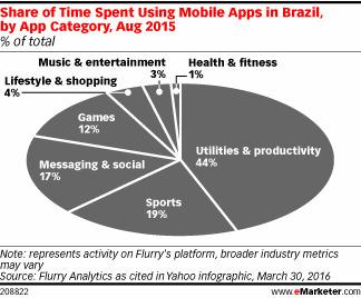 In Latin America, Brazil Leads in Mobile App Usage   eMarketer   Digital BR   Scoop.it