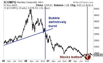 Here is How The Next Crisis Will Play Out | Zero Hedge | Gold and What Moves it. | Scoop.it