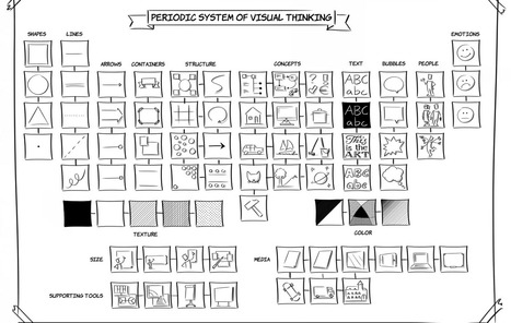 Periodic System of Visual Thinking | Workvisual Institute | Graphic Coaching | Scoop.it
