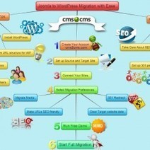 Joomla to WordPress Migration [Mind Mapping] | Visual.ly | Blogger to WordPress Migration in 15 min with CMS2CMS | Scoop.it