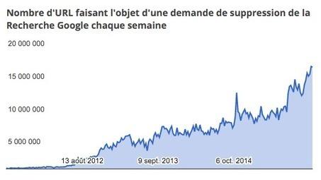 Google reçoit 1500 demandes de désindexation par minute ! - Actualité Abondance | La curation en communication web | Scoop.it