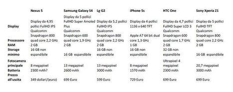LG Nexus 5 arriva in Italia! Disponibile sul Play Store | Angariblog.net | AngariBlog | Scoop.it