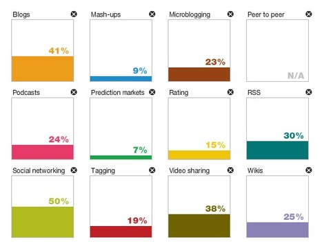 McKinsey Curates Five Years of Survey Results with a Cool Interactive Data Explorer | Nonprofit Knowledge Sharing | Scoop.it