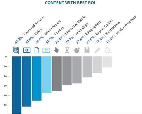 Quali contenuti ottengono un maggiore ROI? | Blog ICC | ambra | Scoop.it