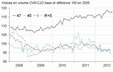 Insee - Indicateur - En septembre 2012, le chiffre d'affaires diminue nettement dans le commerce et réparation d'automobiles et motocycles | ECONOMIE ET POLITIQUE | Scoop.it