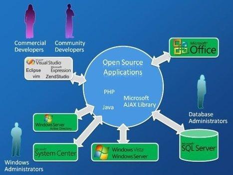Waarom Microsoft plots van Linux houdt - ZDNet.be | LINUX UBUNTU | Scoop.it