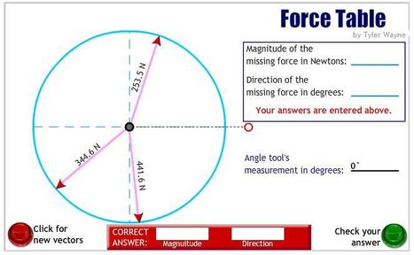 Physics Animations Force Table | NEWTONS LAWS CURRICULUM UNIT | Scoop.it