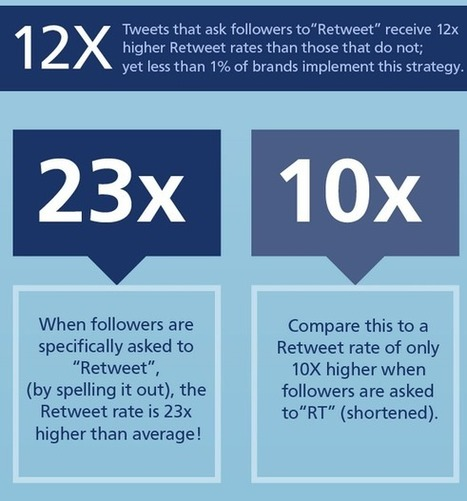 10 Surprising New Twitter Stats to Help You Reach More Followers - - The Buffer Blog | Social Media Marketing | Scoop.it