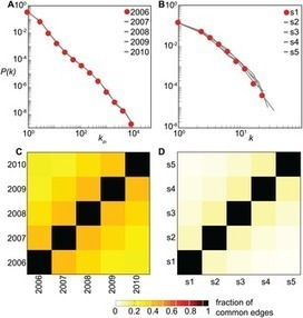 Predicting Epidemic Risk from Past Temporal Contact Data | Social Foraging | Scoop.it