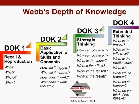 H.O.T. / D.O.K.: Teaching Higher Order Thinking... | bloom's taxonomy | Scoop.it