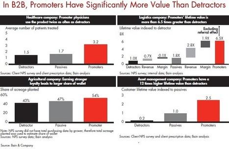 Can Companies Find Love In B2B Markets? - Forbes   #TheMarketingTechAlert   RatingsPlus   Scoop.it