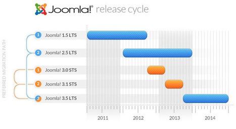 Joomla upgrade - is version 3.0 right for me? #joomla3 | WebsiteDesign | Scoop.it