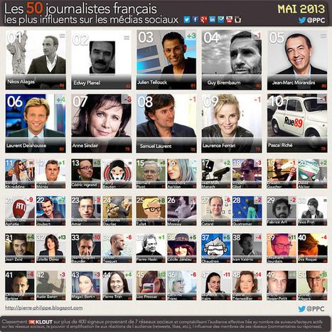 Top 50 des journalistes influents sur internet - mai 2013 | Communication Digital x Media | Scoop.it
