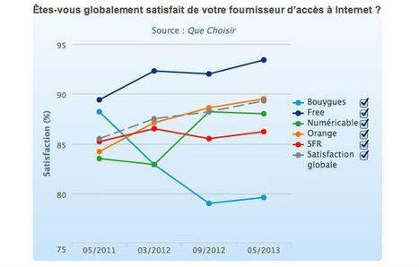 FAI : les résultats du baromètre Que Choisir   LaLIST Veille Inist-CNRS   Scoop.it